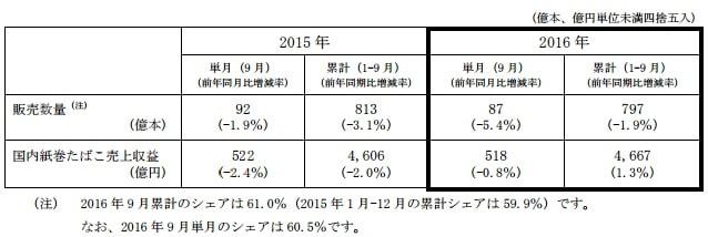 JT紙巻たばこ販売実績速報9月
