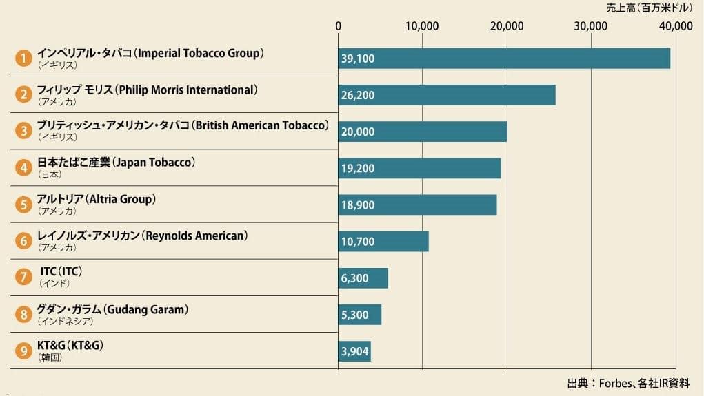 タバコメーカー世界ランキング