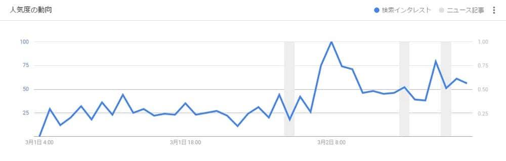 Googleトレンドによるアクセス数の推移