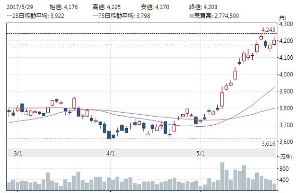 JT直近の株の動き