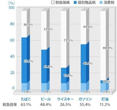 課税率の比較グラフ