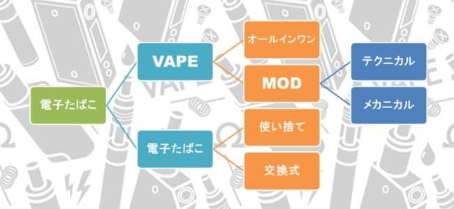 電子タバコ(VAPE)の説明