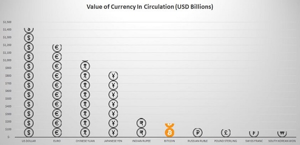 世界の通貨ランキング