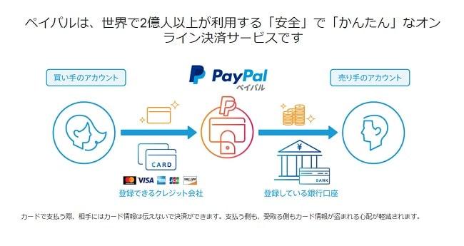支払い方法はPayPalがオススメ