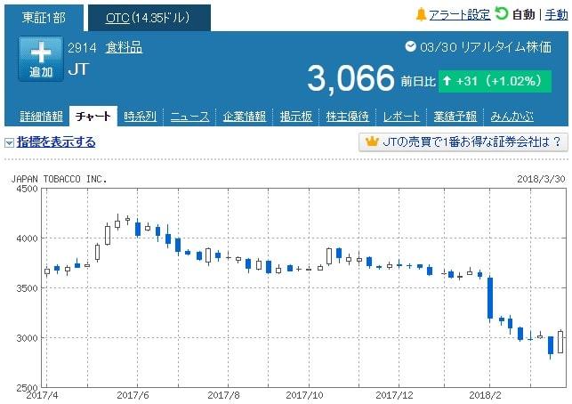 JT株の動き(ローソク)