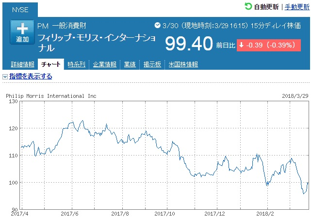 フィリップ・モリスの株価
