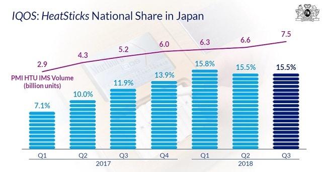 日本のヒートスティックの出荷数