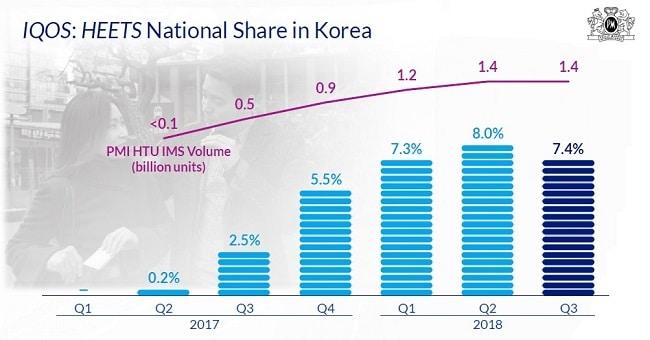 韓国のヒートスティック出荷数