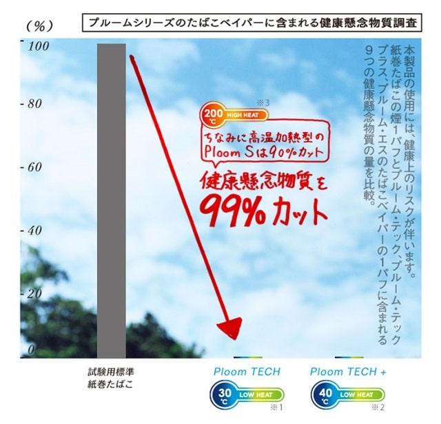 調査結果#002 低音加熱式タバコのほうが有害物質が少ない