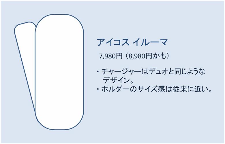 アイコスイルーマのチャージャーデザイン