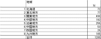 地域 :北海道 72名 / 東北地方 77名 / 関東地方 499名 / 中部地方 192名 / 近畿地方 256名 / 中国地方 53名 / 四国地方 26名 / 九州地方 105名
