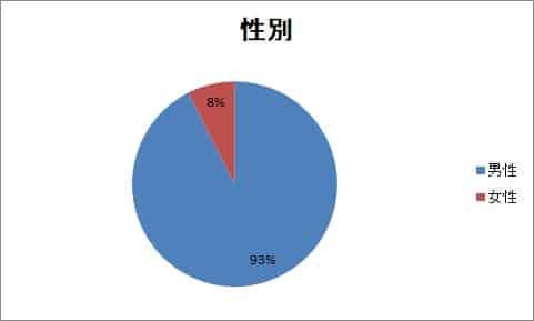男女比:男性 1,184名 / 女性 96名グラフ